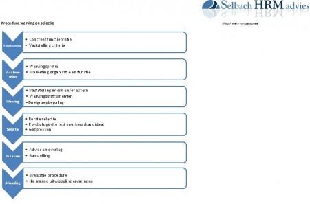 2014 wm SHA Procudure werving en selectie