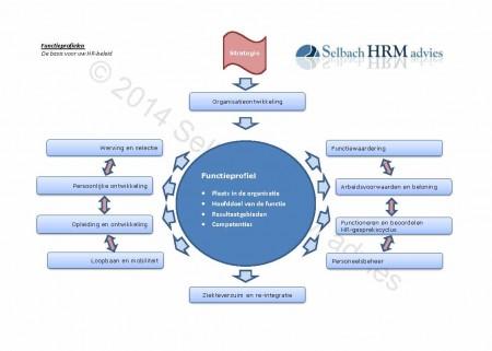 wm-SHA - model functieprofielen